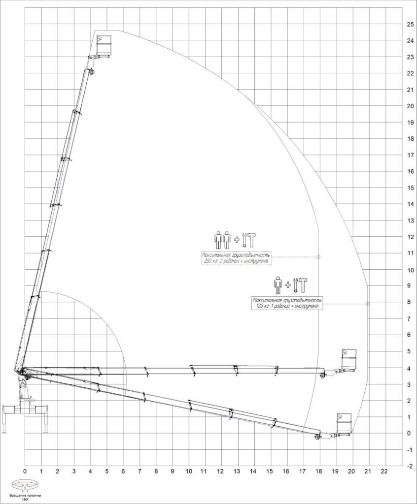 Диаграмма АГП АМЗ СHG 5